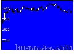 3141ウエルシアの株価チャート