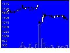 3143オーウイルの株式チャート