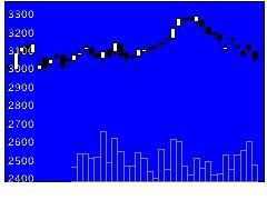 3148クリエイトSの株価チャート