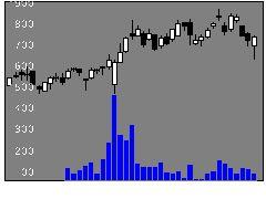 3150グリムスの株価チャート