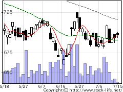 3151バイタルKSの株式チャート