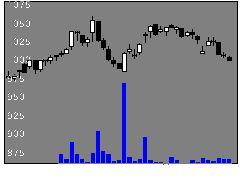 3153八洲電機の株式チャート
