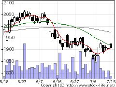 3156UKCホールディングスの株式チャート