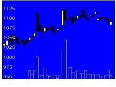 3157ジューテックの株式チャート