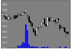 3159丸善CHIの株価チャート