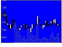 3160大光の株価チャート