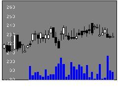3166OCHIHDの株式チャート