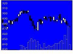 3167TOKAIの株価チャート