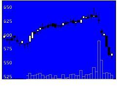 3168黒谷の株価チャート