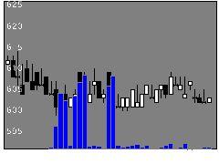 3169ミサワの株式チャート