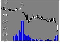3172ティーライフの株価チャート