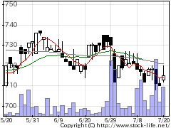 3173コミニックスの株価チャート