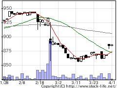 3174ハピネス&Dの株式チャート
