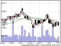 3175APカンパニの株価チャート