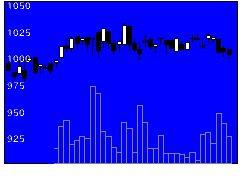 3176三洋貿易の株式チャート