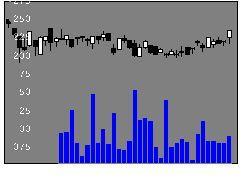 3178チムニーの株価チャート