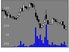 3179シュッピンの株価チャート