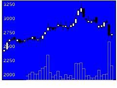 3180Bガレージの株式チャート