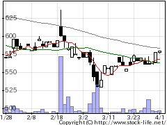 3181買取王国の株価チャート