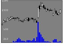 3182オイシックスの株式チャート