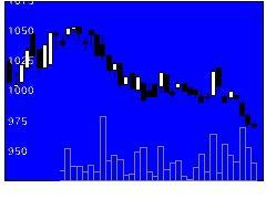 3183ウインPの株式チャート