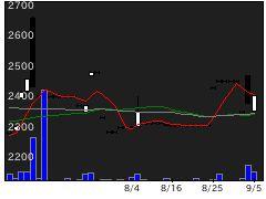 3184ICDAの株式チャート