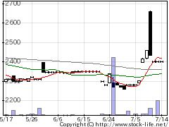 3184ICDAの株価チャート