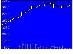 3186ネクステージの株式チャート