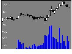 3187サンワカンパニーの株式チャート