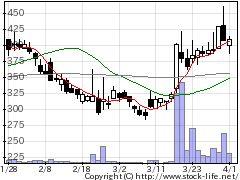3189ANAPの株価チャート