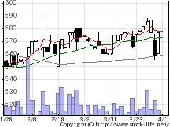 3190ホットマンの株価チャート
