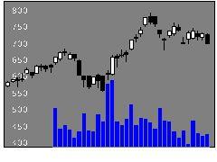 3191ジョイフル本田の株価チャート