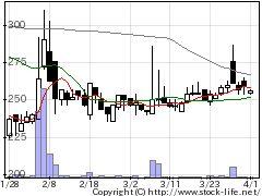3192白鳩の株価チャート