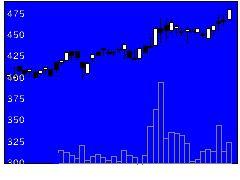 3195ジェネパの株式チャート