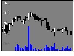 3196ホットランドの株式チャート