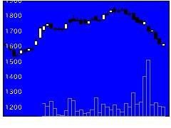 3198SFPダイニングの株式チャート