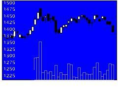 3199綿半HDの株価チャート