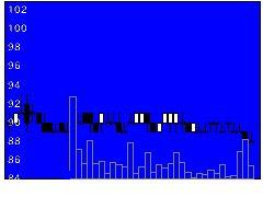 3202ダイトウボウの株価チャート