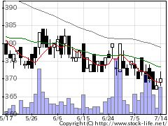 3204トーア紡の株価チャート