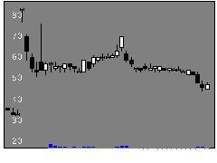 3205ダイドーリミテッドの株式チャート