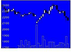 3221ヨシックスの株価チャート
