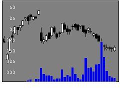 3222USMHの株価チャート