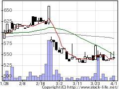 3223SLDの株式チャート