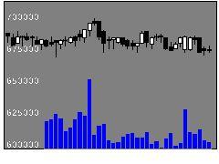 3226アコモFの株式チャート