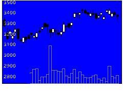 3231野村不HDの株価チャート