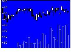 3232三重交HDの株価チャート