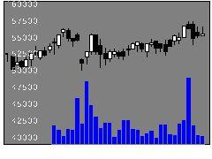 3234森ヒルズリート投資法人の株式チャート