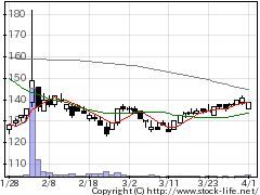3236プロパストの株式チャート