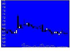 3237イントランスの株価チャート