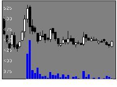 3238セントラル総合開発の株価チャート